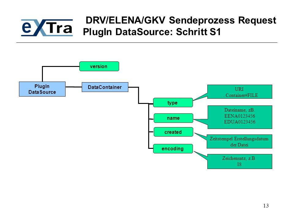 13 DRV/ELENA/GKV Sendeprozess Request PlugIn DataSource: Schritt S1 PlugIn DataSource DataContainer version URI …Container#FILE Zeitstempel Erstellung
