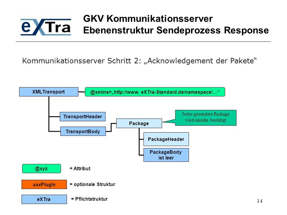"14 GKV Kommunikationsserver Ebenenstruktur Sendeprozess Response XMLTransport TransportHeader TransportBody @xmlns=""http://www. eXTra-Standard.de/name"