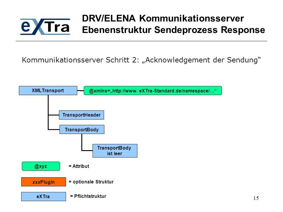 "15 DRV/ELENA Kommunikationsserver Ebenenstruktur Sendeprozess Response XMLTransport TransportHeader TransportBody @xmlns=""http://www. eXTra-Standard.d"