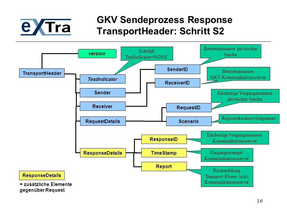 16 GKV Sendeprozess Response TransportHeader: Schritt S2 TransportHeader TestIndicator SenderID Receiver Sender RequestDetails ResponseDetails Respons