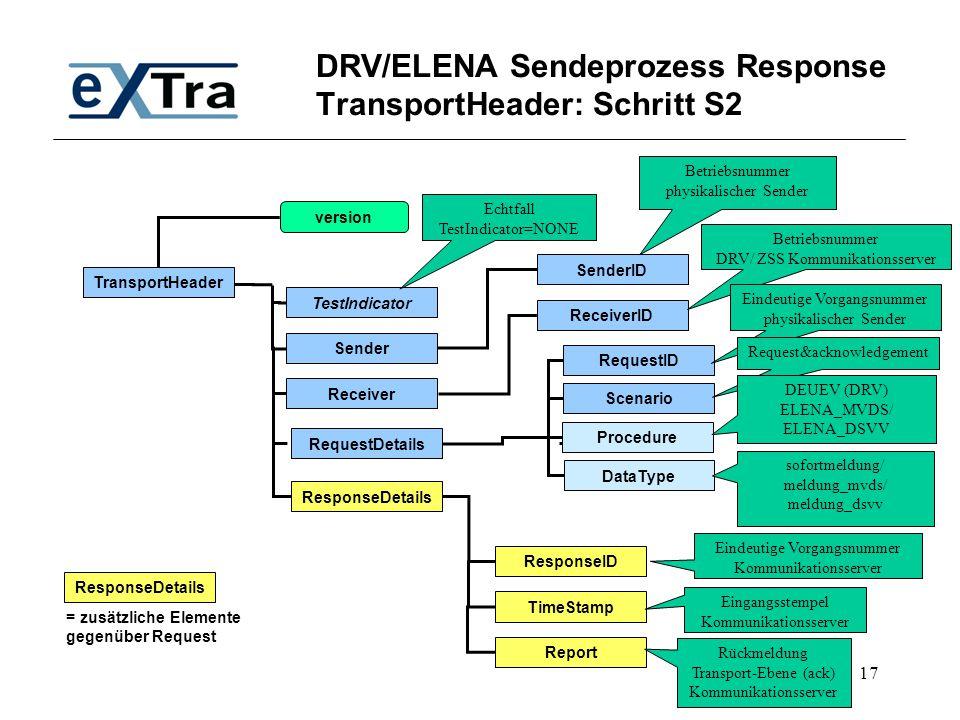 17 DRV/ELENA Sendeprozess Response TransportHeader: Schritt S2 TransportHeader TestIndicator SenderID Receiver Sender RequestDetails version Scenario