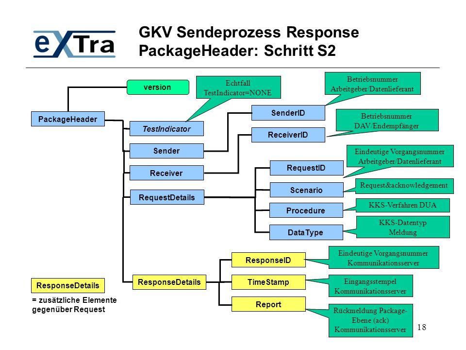 18 GKV Sendeprozess Response PackageHeader: Schritt S2 PackageHeader TestIndicator SenderID Receiver Sender RequestDetails ResponseDetails ResponseID