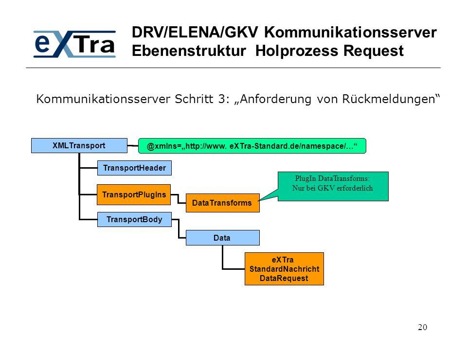 "20 DRV/ELENA/GKV Kommunikationsserver Ebenenstruktur Holprozess Request XMLTransport TransportHeader TransportBody @xmlns=""http://www. eXTra-Standard."