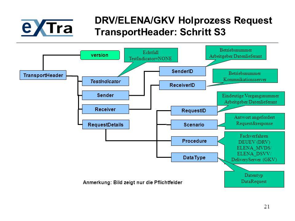 21 DRV/ELENA/GKV Holprozess Request TransportHeader: Schritt S3 TransportHeader TestIndicator SenderID Receiver Sender RequestDetails version ID Scena
