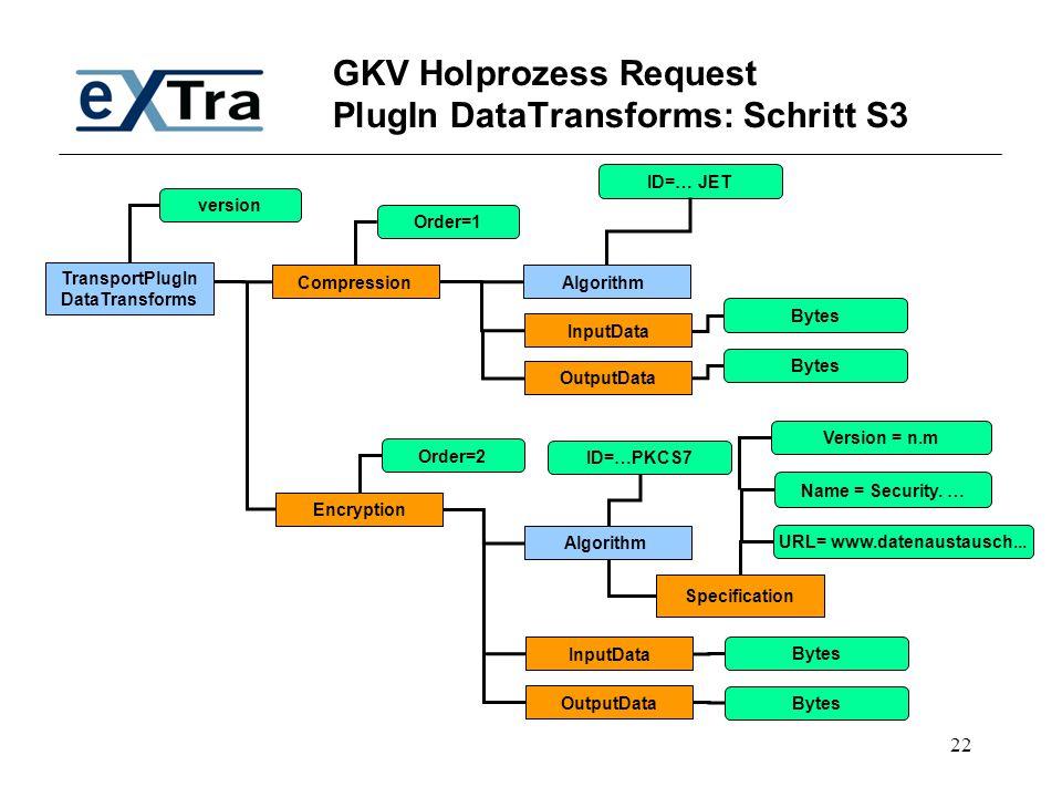 22 GKV Holprozess Request PlugIn DataTransforms: Schritt S3 TransportPlugIn DataTransforms Compression version Encryption Algorithm ID=… JET Algorithm