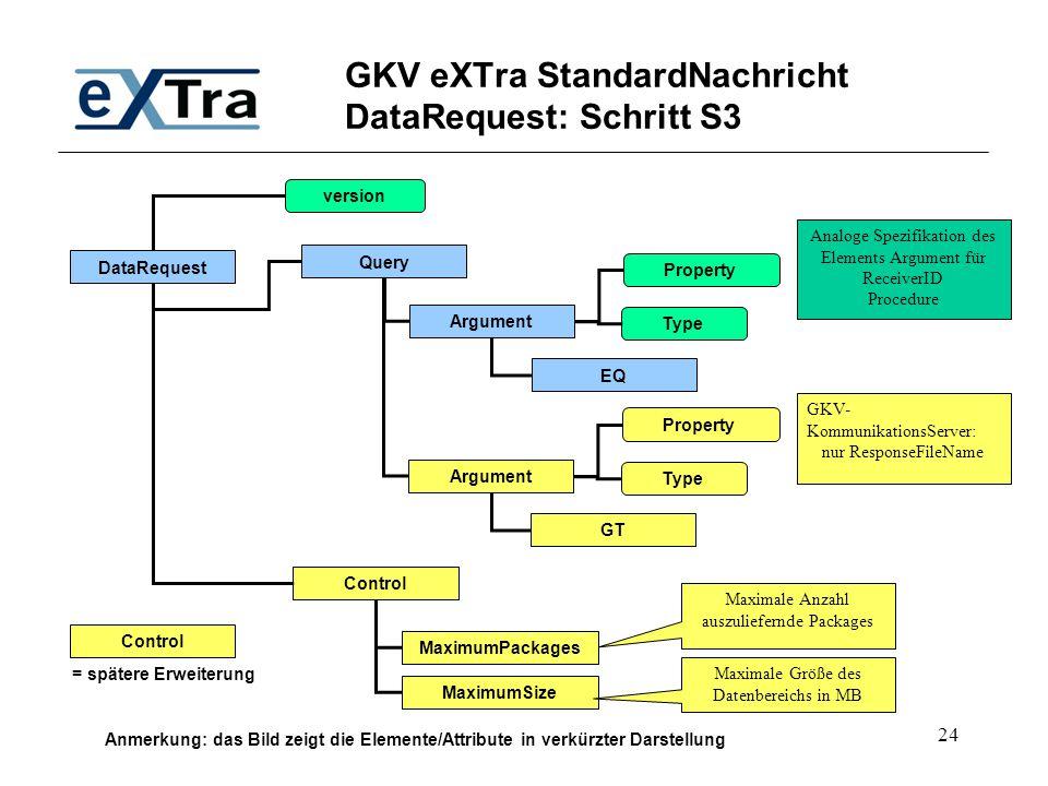 24 GKV eXTra StandardNachricht DataRequest: Schritt S3 DataRequest Query Control version Analoge Spezifikation des Elements Argument für ReceiverID Pr