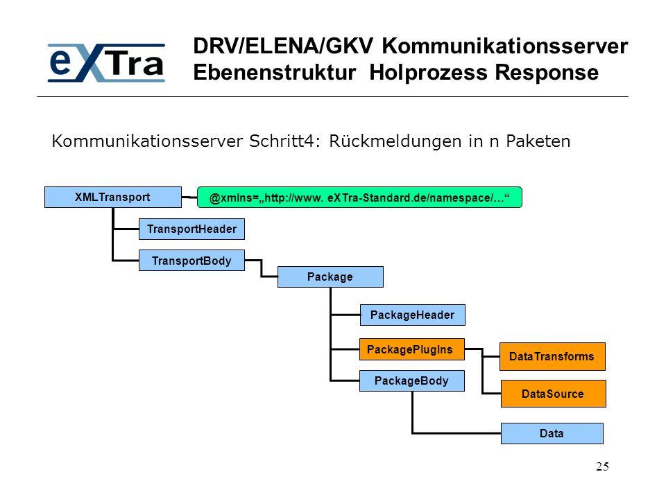 "25 DRV/ELENA/GKV Kommunikationsserver Ebenenstruktur Holprozess Response XMLTransport TransportHeader TransportBody @xmlns=""http://www. eXTra-Standard"