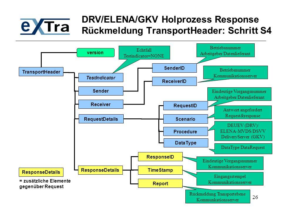 26 DRV/ELENA/GKV Holprozess Response Rückmeldung TransportHeader: Schritt S4 TransportHeader TestIndicator SenderID Receiver Sender RequestDetails Res