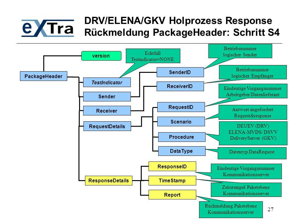 27 DRV/ELENA/GKV Holprozess Response Rückmeldung PackageHeader: Schritt S4 PackageHeader TestIndicator SenderID Receiver Sender RequestDetails version