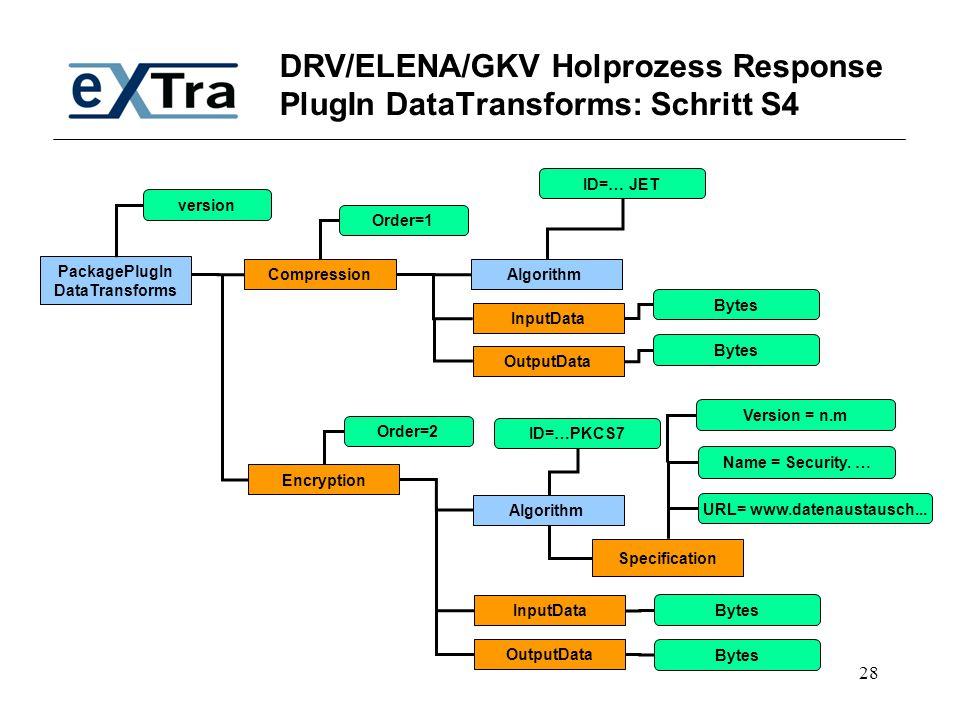28 DRV/ELENA/GKV Holprozess Response PlugIn DataTransforms: Schritt S4 PackagePlugIn DataTransforms Compression version Encryption Algorithm ID=… JET