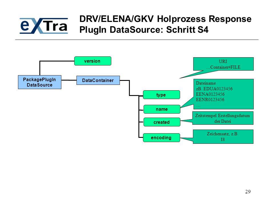 29 DRV/ELENA/GKV Holprozess Response PlugIn DataSource: Schritt S4 PackagePlugIn DataSource DataContainer version URI …Container#FILE Zeitstempel Erst