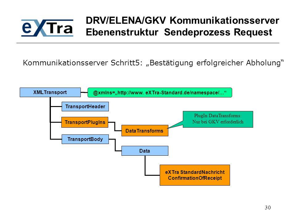 "30 DRV/ELENA/GKV Kommunikationsserver Ebenenstruktur Sendeprozess Request XMLTransport TransportHeader TransportBody @xmlns=""http://www. eXTra-Standar"