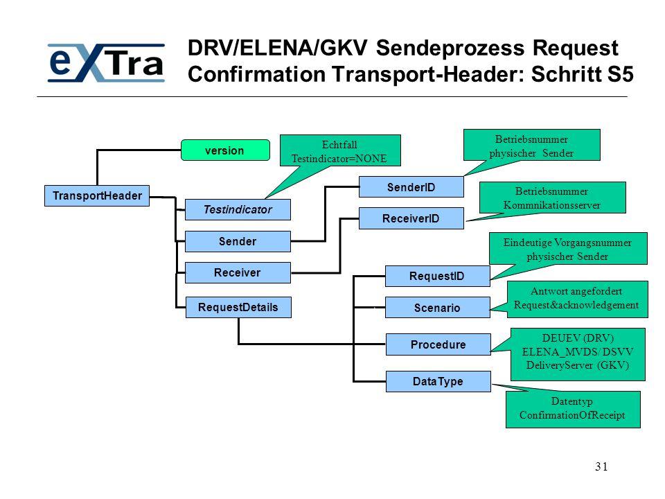 31 DRV/ELENA/GKV Sendeprozess Request Confirmation Transport-Header: Schritt S5 TransportHeader Testindicator SenderID Receiver Sender RequestDetails