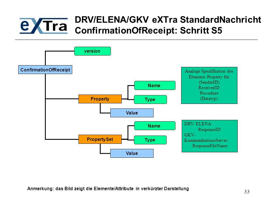 33 DRV/ELENA/GKV eXTra StandardNachricht ConfirmationOfReceipt: Schritt S5 ConfirmationOfReceipt version Analoge Spezifikation des Elements Property f