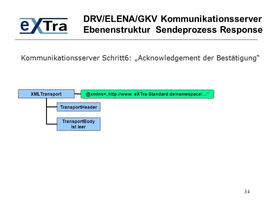"34 DRV/ELENA/GKV Kommunikationsserver Ebenenstruktur Sendeprozess Response XMLTransport TransportHeader TransportBody Ist leer @xmlns=""http://www. eXT"