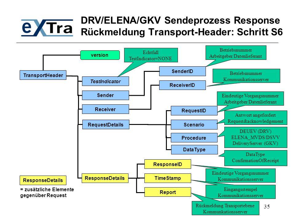 35 DRV/ELENA/GKV Sendeprozess Response Rückmeldung Transport-Header: Schritt S6 TransportHeader TestIndicator SenderID Receiver Sender RequestDetails