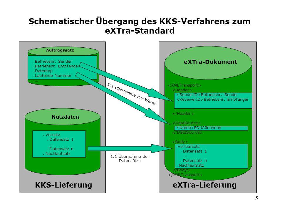 5 Schematischer Übergang des KKS-Verfahrens zum eXTra-Standard Auftragssatz. Betriebsnr. Sender. Betriebsnr. Empfänger. Datentyp. Laufende Nummer. … N