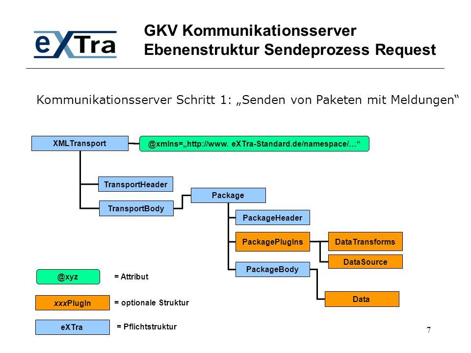 "7 GKV Kommunikationsserver Ebenenstruktur Sendeprozess Request XMLTransport TransportHeader TransportBody @xmlns=""http://www. eXTra-Standard.de/namesp"