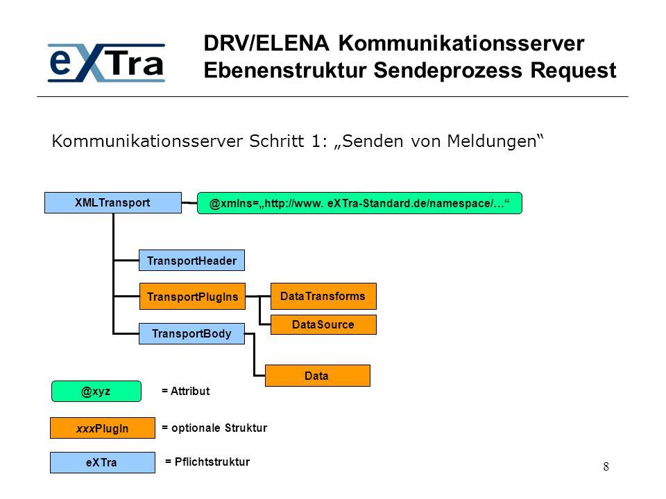 "8 DRV/ELENA Kommunikationsserver Ebenenstruktur Sendeprozess Request XMLTransport TransportHeader TransportBody @xmlns=""http://www. eXTra-Standard.de/"