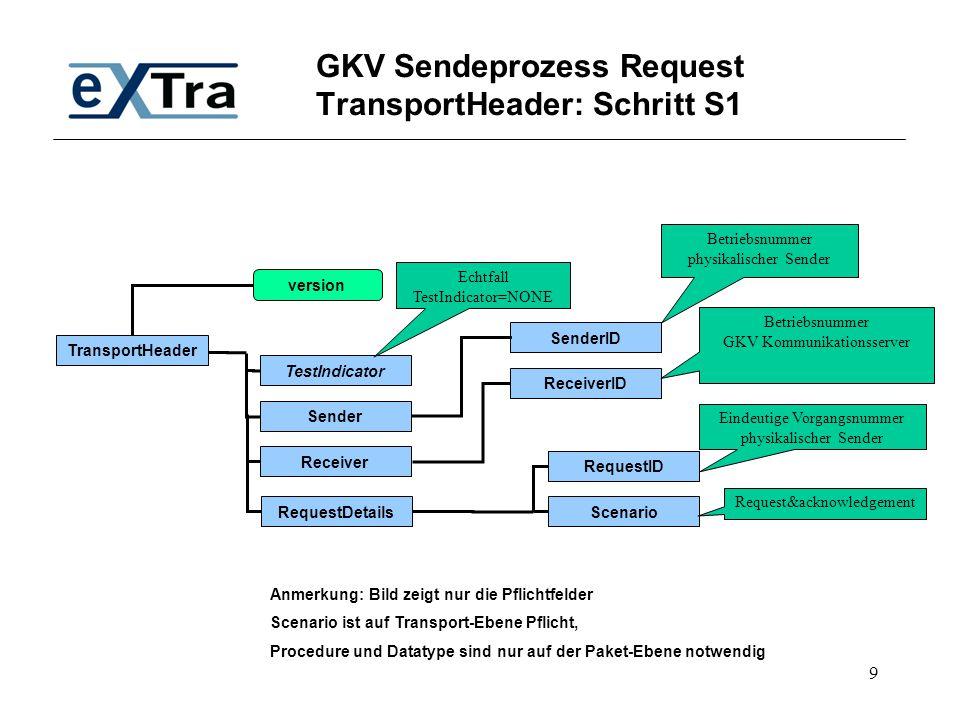 9 GKV Sendeprozess Request TransportHeader: Schritt S1 TransportHeader TestIndicator SenderID Receiver Sender RequestDetails version ID Scenario Reque