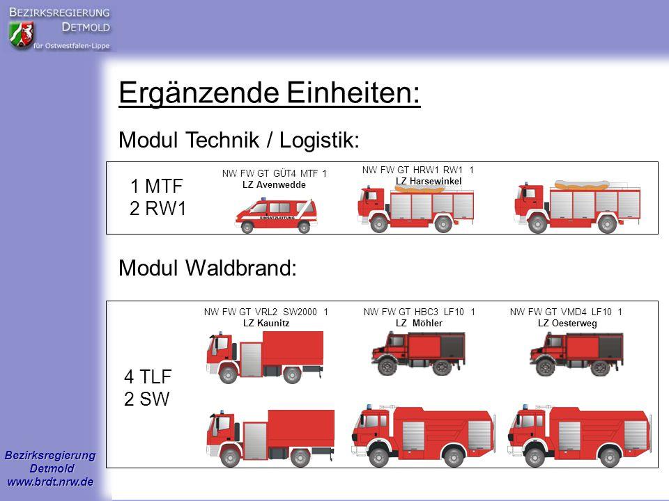 Bezirksregierung Detmold www.brdt.nrw.de Ergänzende Einheiten: 1 MTF 2 RW1 4 TLF 2 SW Modul Technik / Logistik: Modul Waldbrand: NW FW GT GÜT4 MTF 1 L