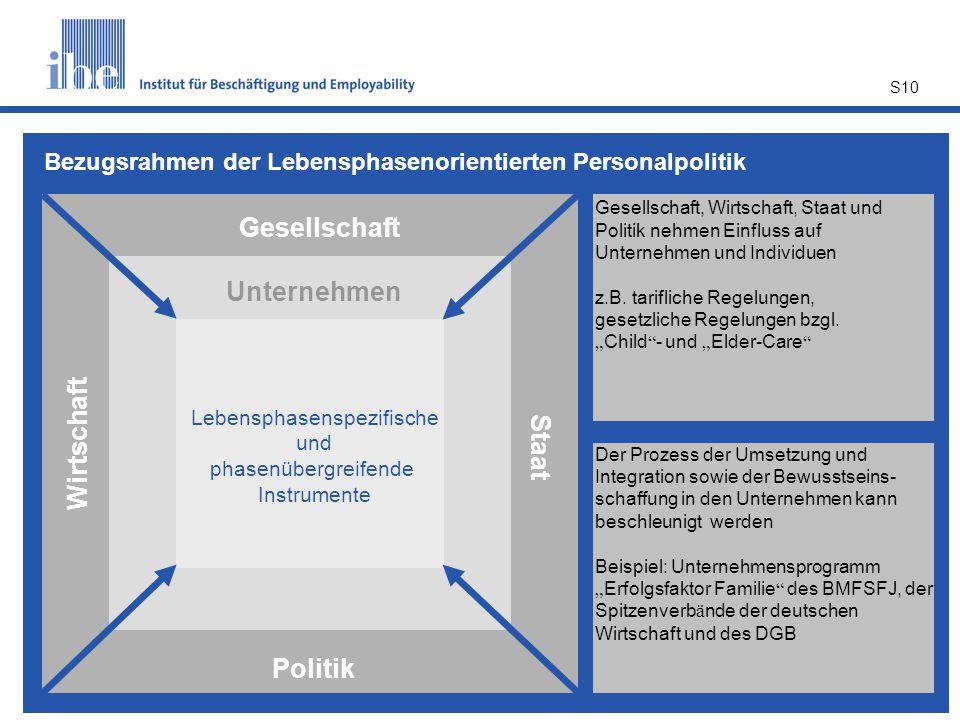 S10 Gesellschaft Unternehmen Lebensphasenspezifische und phasenübergreifende Instrumente Politik Wirtschaft Staat Gesellschaft, Wirtschaft, Staat und