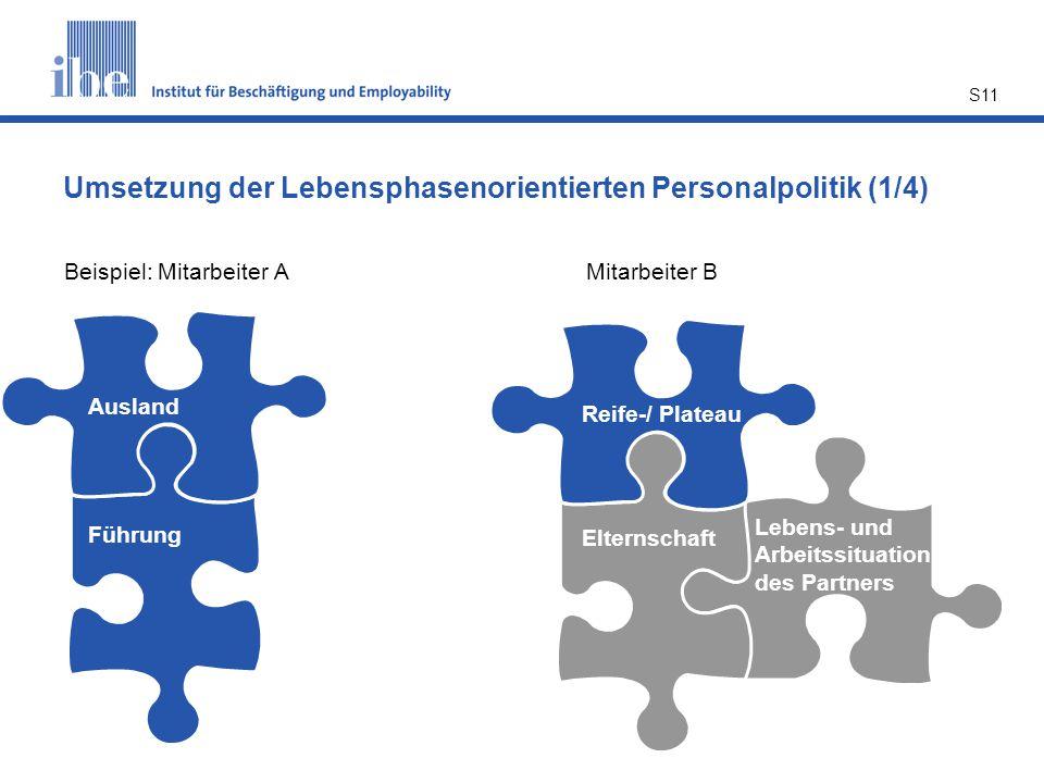 S11 Umsetzung der Lebensphasenorientierten Personalpolitik (1/4) Beispiel: Mitarbeiter AMitarbeiter B Ausland Führung Ausland Führung Reife-/ Plateau