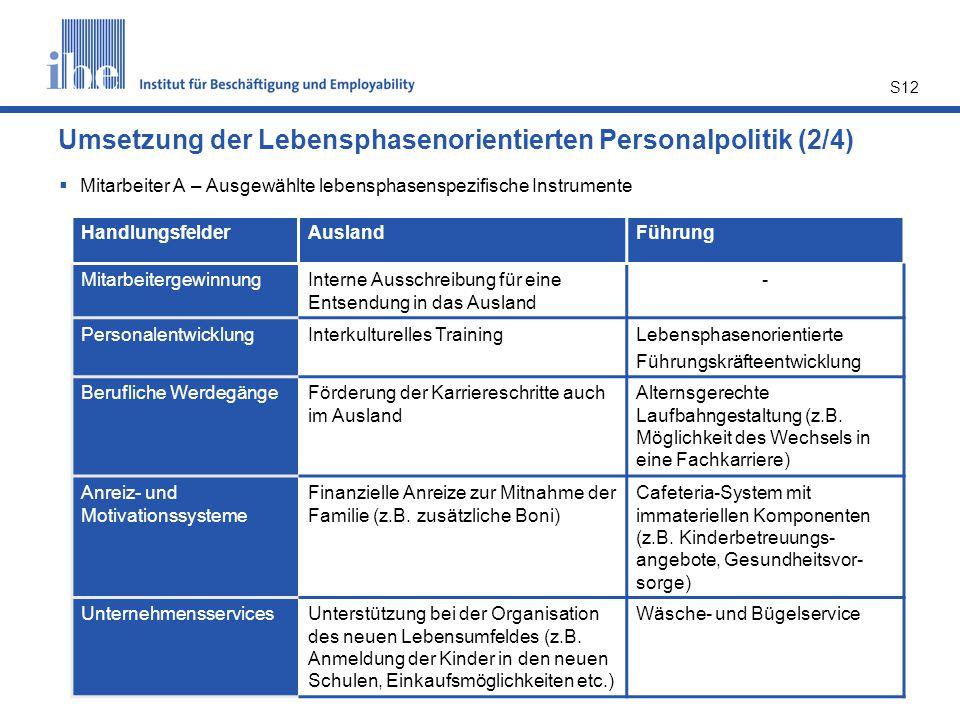 S12 Umsetzung der Lebensphasenorientierten Personalpolitik (2/4)  Mitarbeiter A – Ausgewählte lebensphasenspezifische Instrumente HandlungsfelderAusl