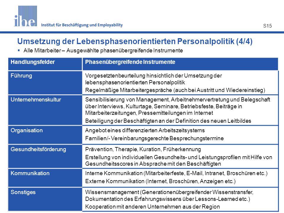 S15 Umsetzung der Lebensphasenorientierten Personalpolitik (4/4)  Alle Mitarbeiter – Ausgewählte phasenübergreifende Instrumente HandlungsfelderPhase