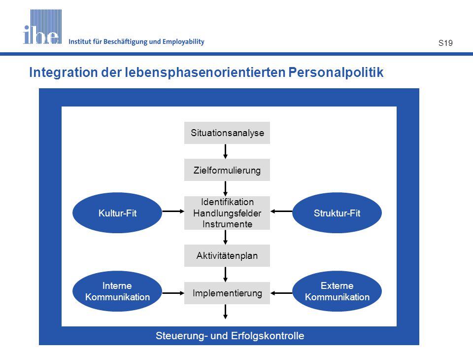 S19 Integration der lebensphasenorientierten Personalpolitik Situationsanalyse Zielformulierung Identifikation Handlungsfelder Instrumente Implementie