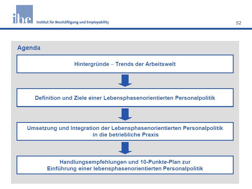 S2 Hintergründe – Trends der Arbeitswelt Konzept und Ziele einer Lebensphasenorientierten Personalpolitik Umsetzung und Integration der Lebensphasenor