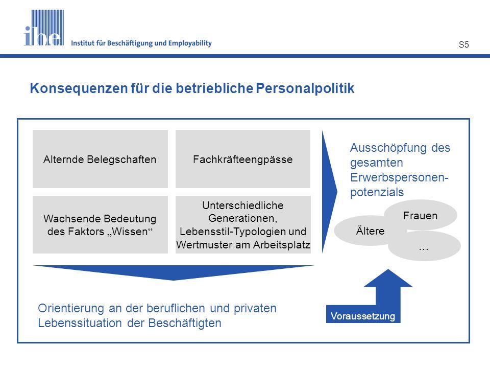 S5 Konsequenzen für die betriebliche Personalpolitik Alternde BelegschaftenFachkräfteengpässe Unterschiedliche Generationen, Lebensstil-Typologien und