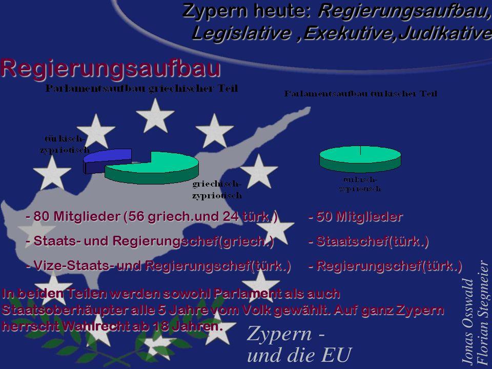 Zypern heute: Regierungsaufbau, Legislative,Exekutive,Judikative RegierungsaufbauRegierungsaufbau - 80 Mitglieder (56 griech.und 24 türk.) - Staats- u