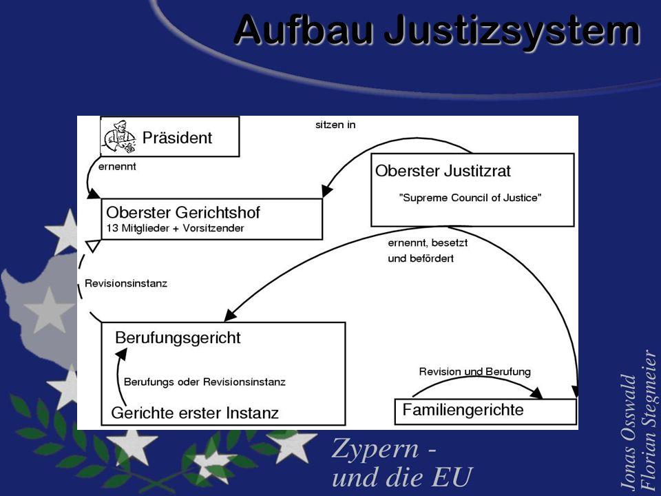 Aufbau Justizsystem