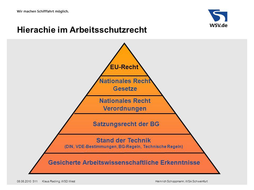 Klaus Rading, WSD West Heinrich Schoppmann, WSA Schweinfurt08.06.2010S11 Hierachie im Arbeitsschutzrecht EU-Recht Nationales Recht Gesetze Satzungsrec