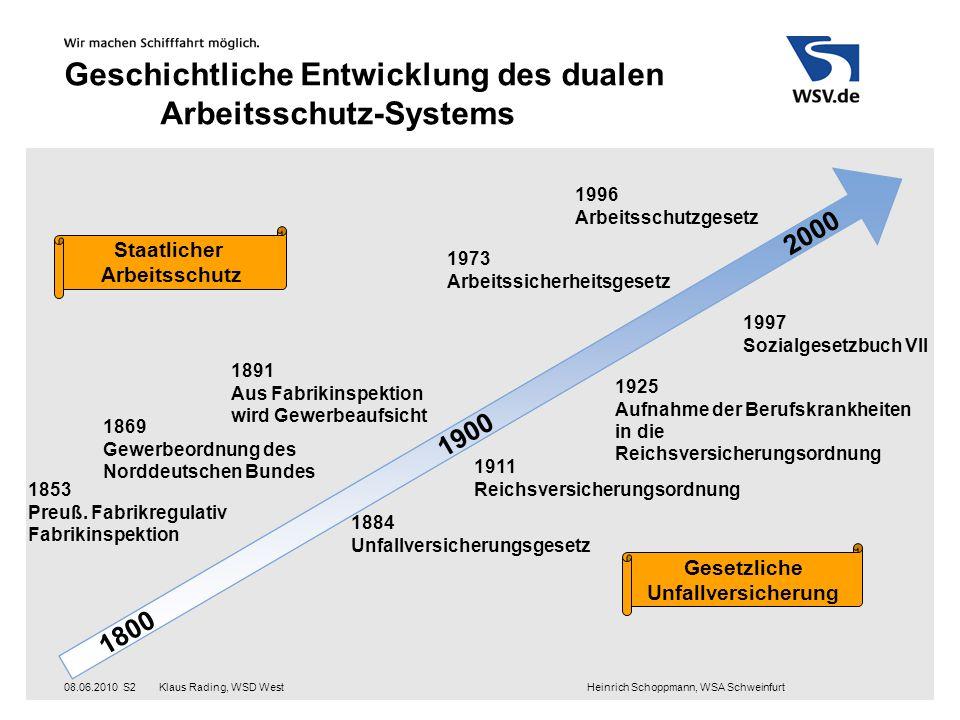 Klaus Rading, WSD West Heinrich Schoppmann, WSA Schweinfurt08.06.2010S2 Geschichtliche Entwicklung des dualen Arbeitsschutz-Systems 1800 2000 1900 185
