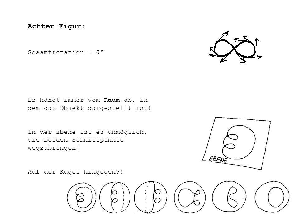 Achter-Figur: Gesamtrotation = 0° Es hängt immer vom Raum ab, in dem das Objekt dargestellt ist! In der Ebene ist es unmöglich, die beiden Schnittpunk