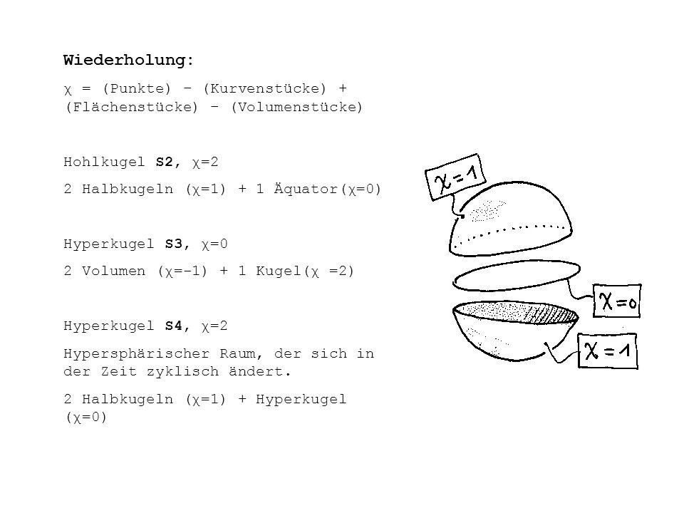 Wiederholung: χ = (Punkte) – (Kurvenstücke) + (Flächenstücke) – (Volumenstücke) Hohlkugel S2, χ=2 2 Halbkugeln (χ=1) + 1 Äquator(χ=0) Hyperkugel S3, χ