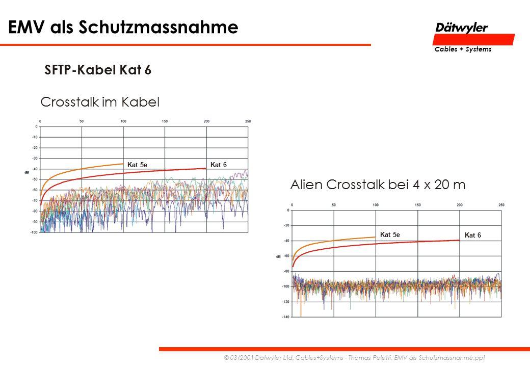 EMV als Schutzmassnahme © 03/2001 Dätwyler Ltd. Cables+Systems - Thomas Poletti; EMV als Schutzmassnahme.ppt Cables + Systems SFTP-Kabel Kat 6 Kat 5e