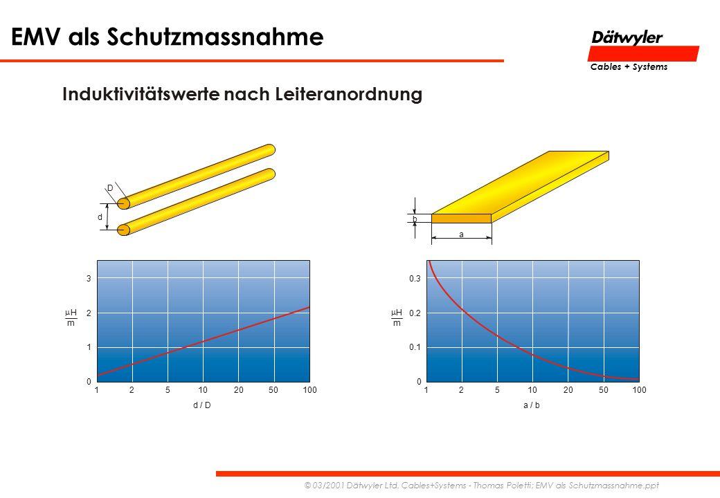 EMV als Schutzmassnahme © 03/2001 Dätwyler Ltd. Cables+Systems - Thomas Poletti; EMV als Schutzmassnahme.ppt Cables + Systems Induktivitätswerte nach