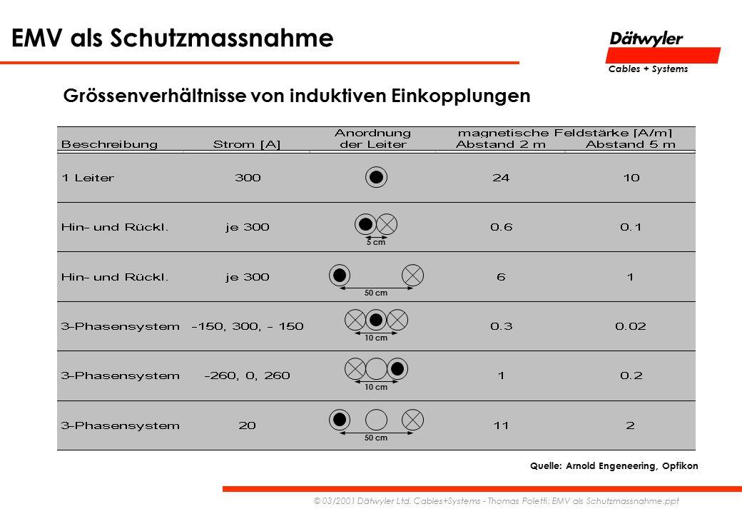 EMV als Schutzmassnahme © 03/2001 Dätwyler Ltd. Cables+Systems - Thomas Poletti; EMV als Schutzmassnahme.ppt Cables + Systems Grössenverhältnisse von
