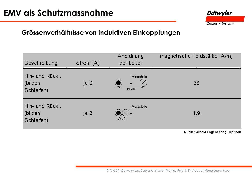 EMV als Schutzmassnahme © 03/2001 Dätwyler Ltd. Cables+Systems - Thomas Poletti; EMV als Schutzmassnahme.ppt Cables + Systems 50 cm Messstelle 2.5 cm