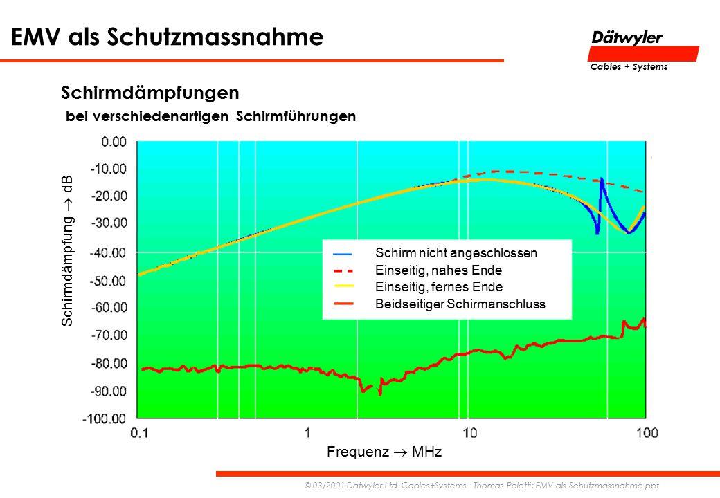 EMV als Schutzmassnahme © 03/2001 Dätwyler Ltd. Cables+Systems - Thomas Poletti; EMV als Schutzmassnahme.ppt Cables + Systems Schirmdämpfungen bei ver
