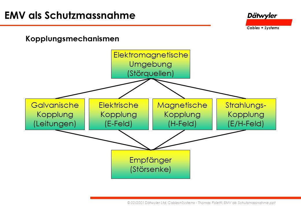 EMV als Schutzmassnahme © 03/2001 Dätwyler Ltd. Cables+Systems - Thomas Poletti; EMV als Schutzmassnahme.ppt Cables + Systems Kopplungsmechanismen Ele