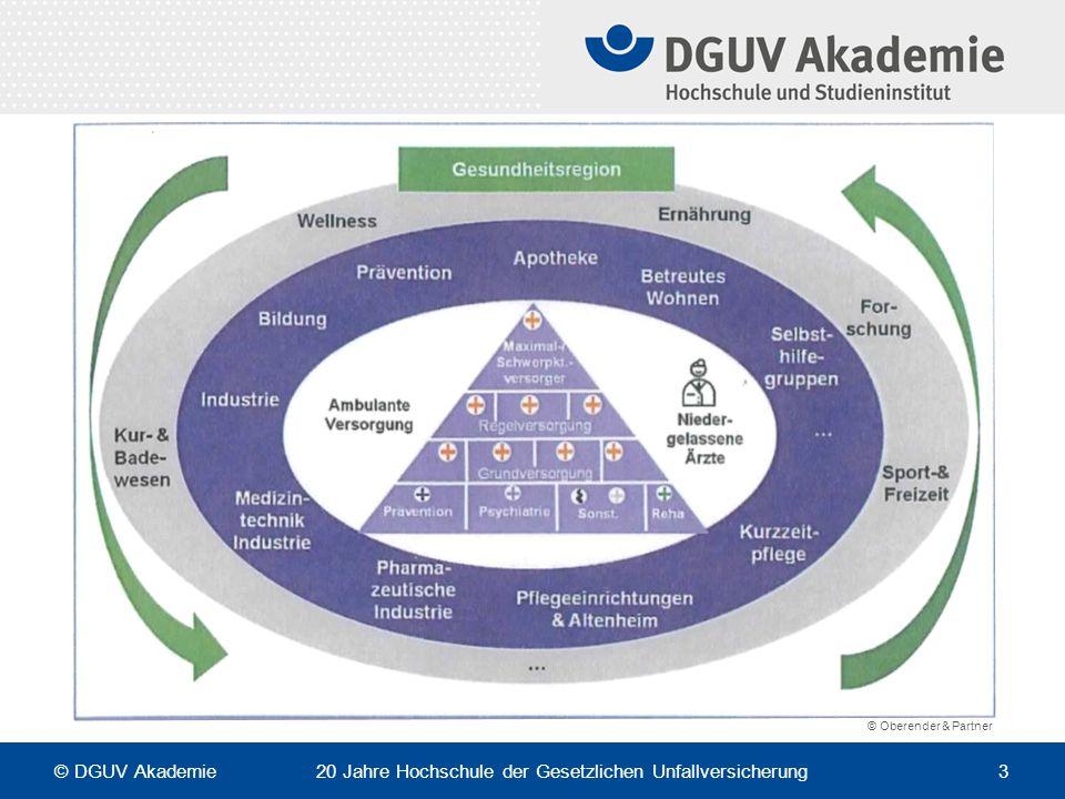 © Oberender & Partner © DGUV Akademie 20 Jahre Hochschule der Gesetzlichen Unfallversicherung 3