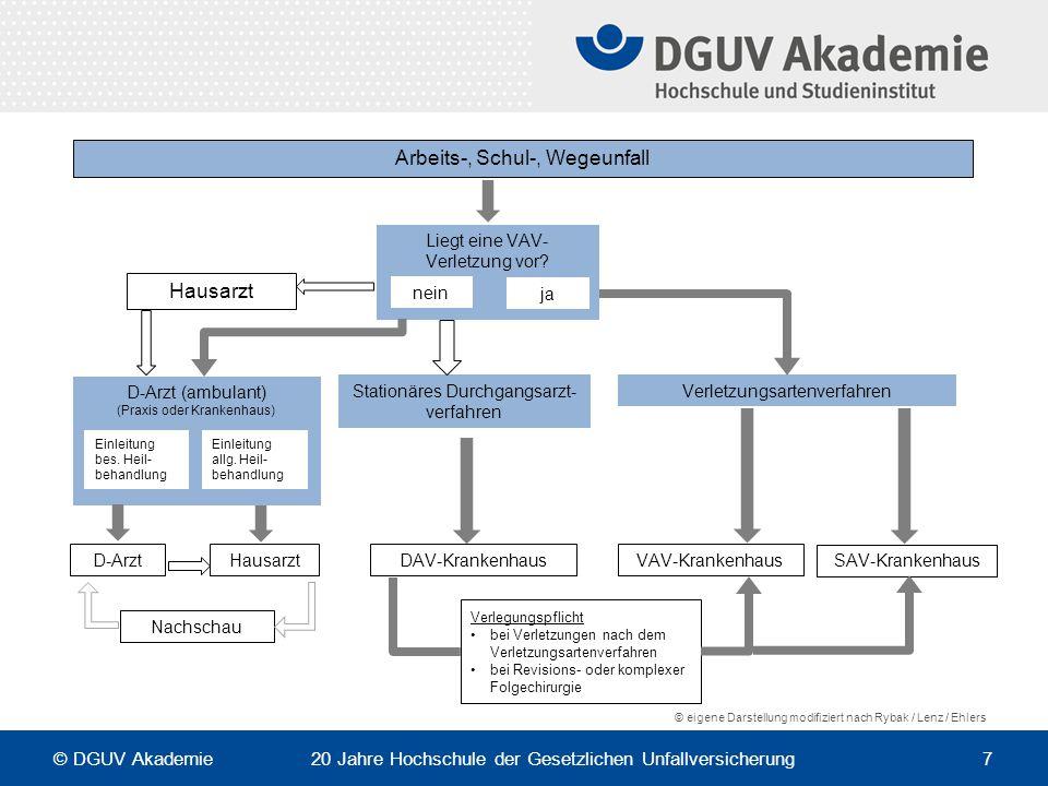 Komplexität Heilverfahren und Vergütungsstrukturen Wer legt definitiv die VAV / SAV-Einstufung fest.