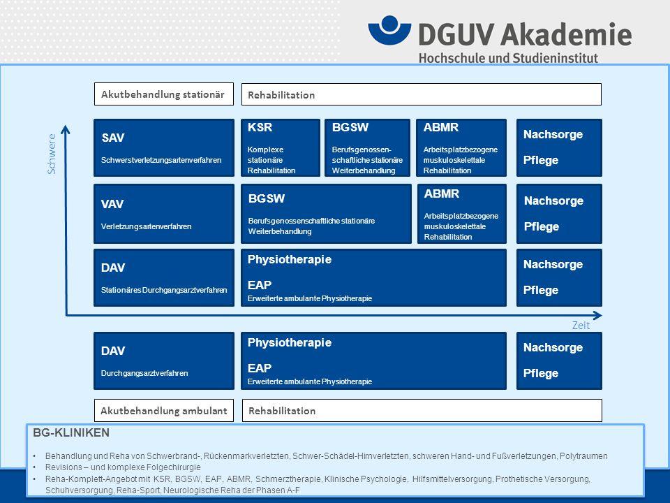 Verteilung von Traumazentren, SAV- und BG- Kliniken © Ideker© AUC © KUV © DGUV Akademie 20 Jahre Hochschule der Gesetzlichen Unfallversicherung 9