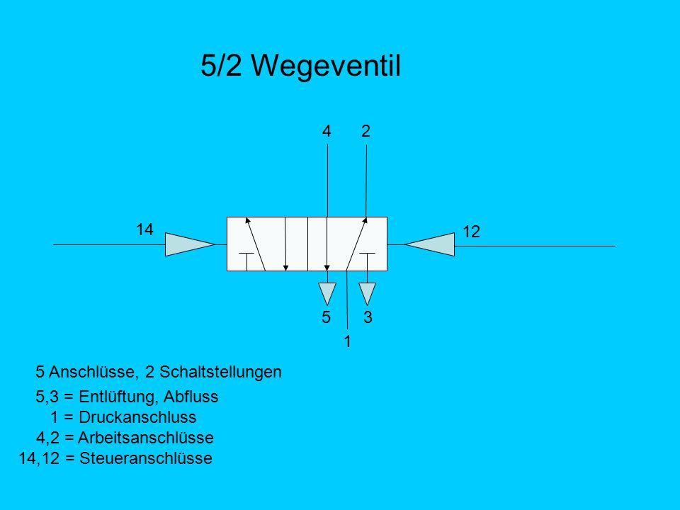 5/2 Wegeventil 5 3 1 12 14 2 4 5 Anschlüsse, 2 Schaltstellungen 5,3 = Entlüftung, Abfluss 1 = Druckanschluss 4,2 = Arbeitsanschlüsse 14,12 = Steuerans