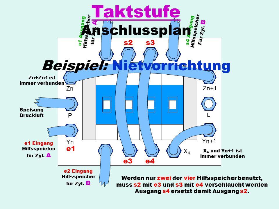 s1s2s3s4 e1 e2e3e4 Yn P Zn Zn+1 L Yn+1 X4X4 Zn+Zn1 ist immer verbunden X 4 und Yn+1 ist immer verbunden Speisung Druckluft e1 Eingang Hilfsspeicher fü