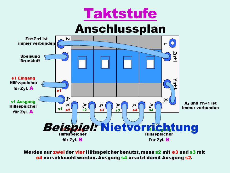 Zn+Zn1 ist immer verbunden Speisung Druckluft e1 Eingang Hilfsspeicher für Zyl. A s1 Ausgang Hilfsspeicher für Zyl. A e2 Eingang Hilfsspeicher für Zyl